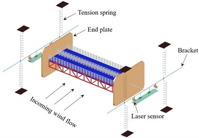 Setup of spring supported  sectional model test