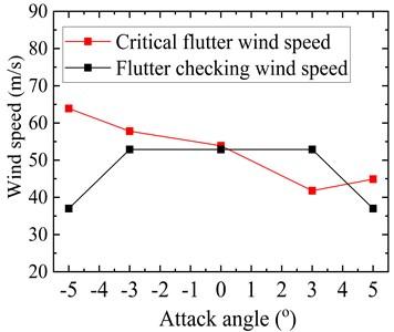 Critical flutter wind speed of the original truss girder