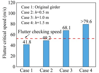 Critical flutter wind speed of central upper stabilizer measure
