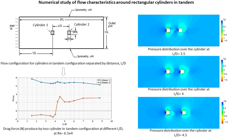 Numerical study of flow characteristics around rectangular cylinders in tandem