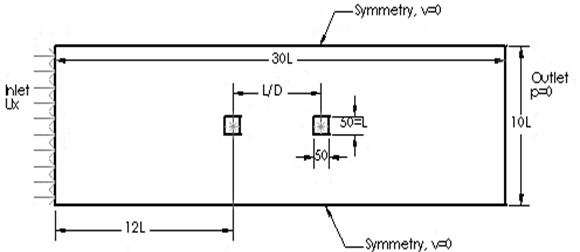 Flow configuration for cylinders in tandem configuration separated by distance, L/D