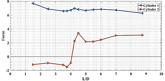 Drag force produce by two cylinder in tandem configuration at different L/D, at Re=6.5e4