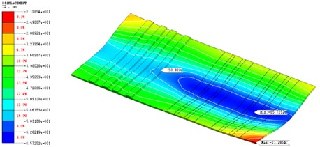 Ground subsidence surface and isolines