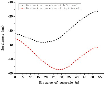 Subgrade settlement groove curve