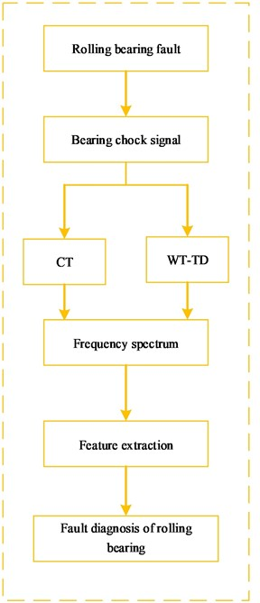 researches scheme for a) traditional research and b) proposed WT-AF-CT method