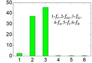 MPR-proposed WT-AF-CY method