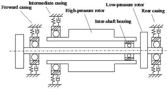 Rotor supporting dynamical model of one birotor aero-engine