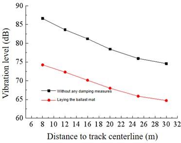 Ballast mat vibration reduction effect