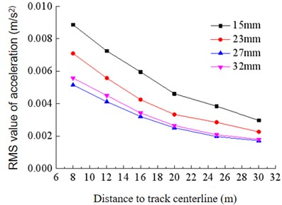 Vibration mitigation of ballast mats  of different thicknesses