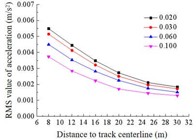 Vibration mitigation of ballast mats  under different static foundation modulus