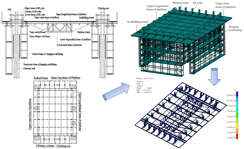 Design and mechanical analysis of hydraulic incremental slipforming platform with sliding frame