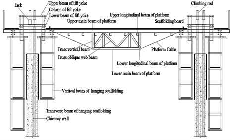 Sectional view of HISSF platform