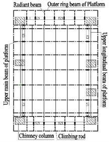 Plane graph of HISSF platform