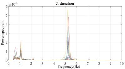 Power spectrum before VMD