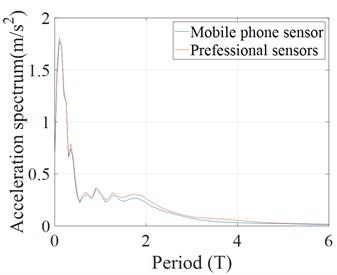 Acceleration response spectrum