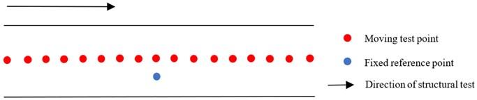 Test points arrangement