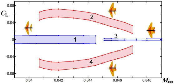 Margins of lift coefficient oscillations over profile No.1 versus M∞ at zero angle  of attack: regions 1 and 3 – symmetric flows, regions 2 and 4 – asymmetric ones