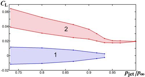 Margins of the lift coefficient oscillations at M∞=0.843 versus the relative  jet pressure pjet/p∞: region 1 – symmetric flow, region 2 – asymmetric flow