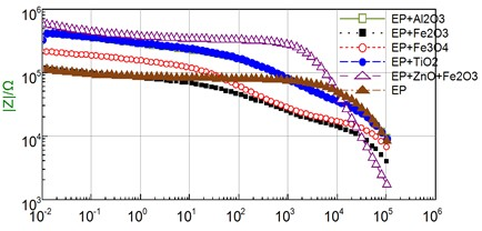 EIS diagram of gecko nanocomposite coating immersed  in 5 wt% NaCl solution after 168h immersion