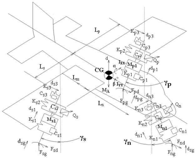 Nonlinear mathematical model of aircraft with active landing gears