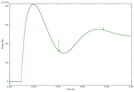 Response of main landing gear force (MPLG & MSLG) at sink velocity of 2.5 m/s