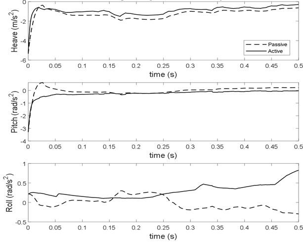 Aircraft rigid body acceleration response at sink velocity 2.5 m/s