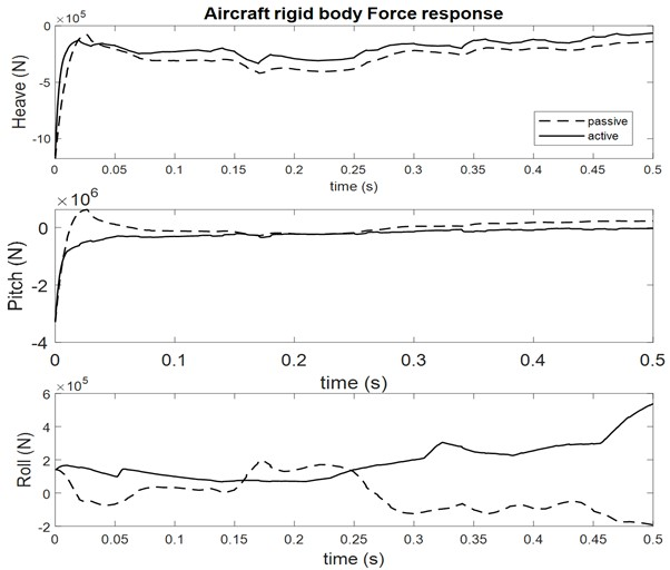 Aircraft rigid body force response at sink velocity 2.5 m/s