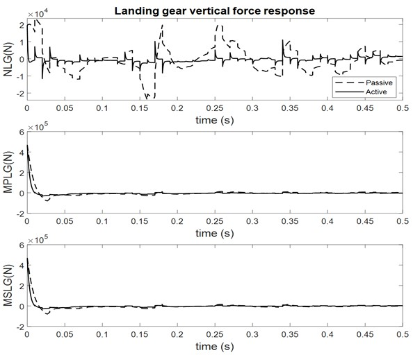 Landing gear vertical force response at sink velocity 2.5 m/s
