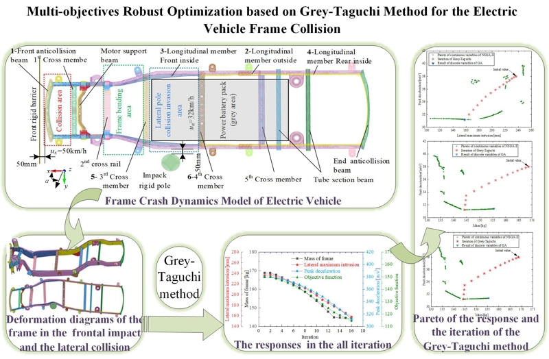 Multi-objectives robust optimization based on Grey-Taguchi method for the electric vehicle frame collision