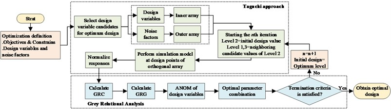 The flowchart of the proposed Grey-Taguchi method
