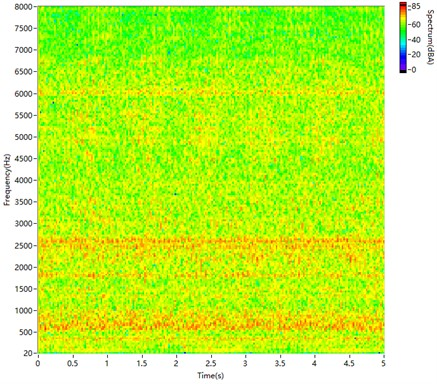 STFT spectrogram of sound synthesised by the proposed method