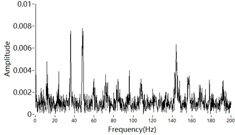 Envelope spectrum of a narrowband high-frequency signal