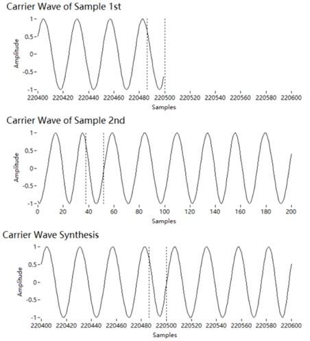 Concatenation of carrier segments