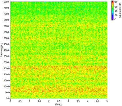 STFT spectrogram of non-synthetic engine sound