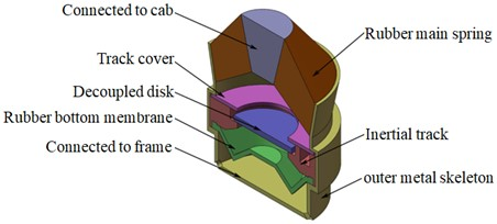 The 3D model of passive hydraulic damping rubber mount (after simplied)