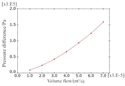 Relationship curve of flow and pressure difference in inertial track