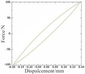 The hysteretic curves of rubber main spring and dynamic reaction force  for hydraulic damping suspension system