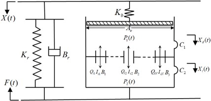 Lumped parameter model of hydraulic damping rubber mount considering  the nonlinearity of multi-inertial tracks