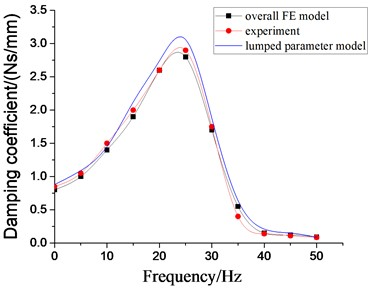 Dynamic Characteristics of hydraulic damping rubber mount when A= 0.2 mm