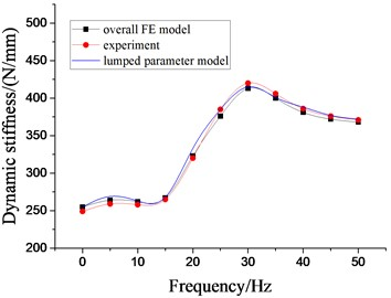 Dynamic characteristics of hydraulic damping rubber mount when A= 2.0 mm