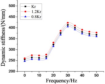 Effect of different dynamic stiffness of rubber main springs  on dynamic characteristics of hydraulic damping rubber mount