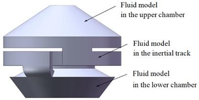 Schematic diagram of fluid model