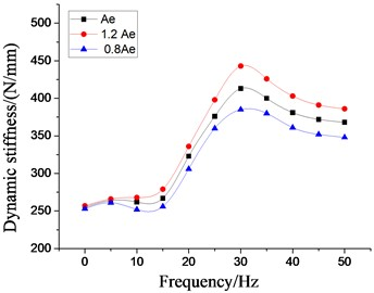 Effect of different equivalent piston areas on dynamic characteristics  of hydraulic damping rubber mount
