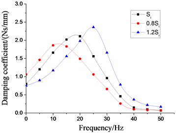 Effect of different cross section areas of inertial tracks  on dynamic characteristics of hydraulic damping rubber mount