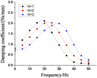 Effect of different number of inertial tracks  on dynamic characteristics of hydraulic damping rubber mount