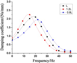 Effect of different length of inertial tracks  on dynamic characteristics of hydraulic damping rubber mount