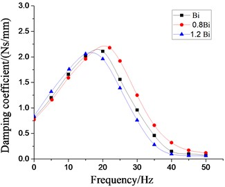 Effect of different damping coefficients of inertial tracks  on dynamic characteristics of hydraulic damping rubber mount
