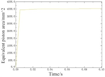 Equivalent piston area curve over time