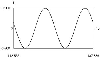 Forced steady state vibrations in periodic regime for h= 0.1, f= –0.5, ν= 0.5, R= 0.7