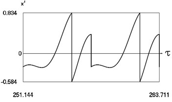 Forced steady state vibrations in periodic regime for h= 0.1, f= –0.5, ν=1, R= 0.7
